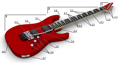 The Electric Guitar - Guitar Lessons in the Lower Blue Mountains